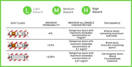 Hazard charts-industrial cleaners