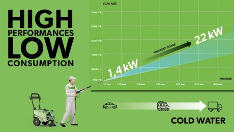 infographic-hot-cold-high-pressure-washer